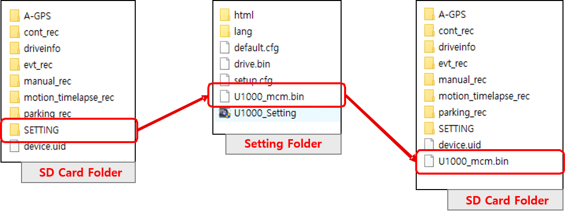 how to copy kaiser x300 firmware onto sd card